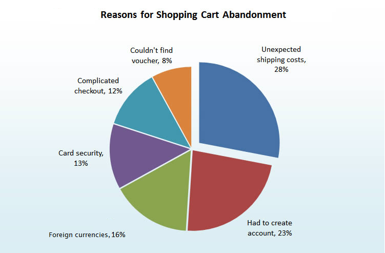 Shopping cart conversion