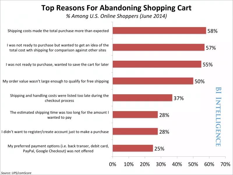 Top reasons for abandoning shopping cart