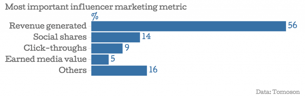Influencer marketing metrics